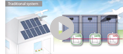 SolarEdge More Energy video - Residential PV in English